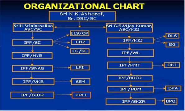 RPF Hierarchy