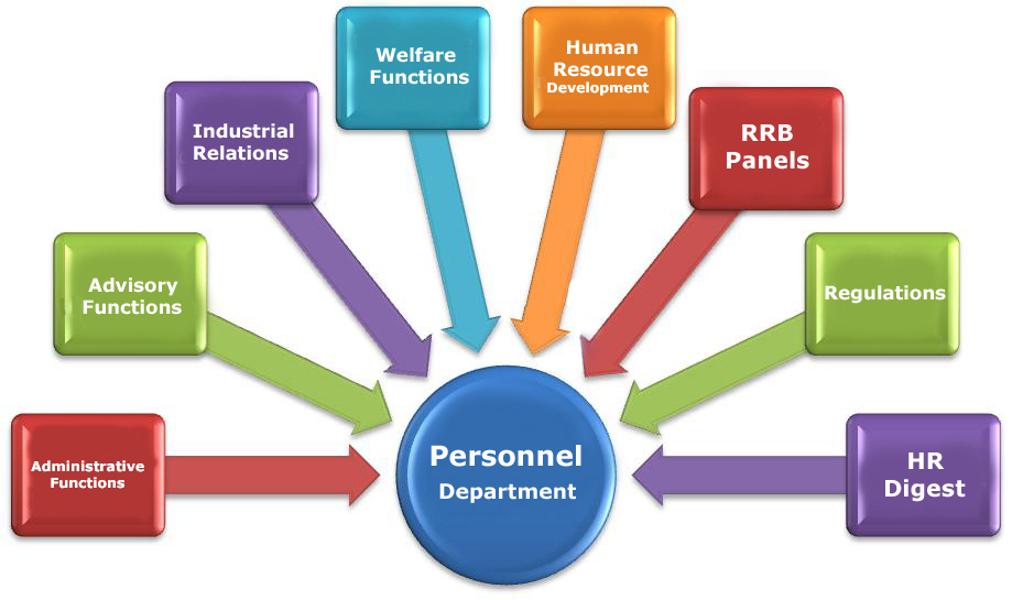 Functions of Personnel Dept